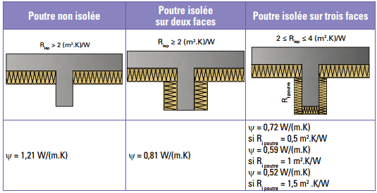 suppression ponts thermiques poutre