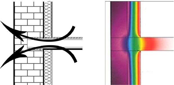 Ponts thermiques de liaisons dans le cas d'une isolation par l'intérieur