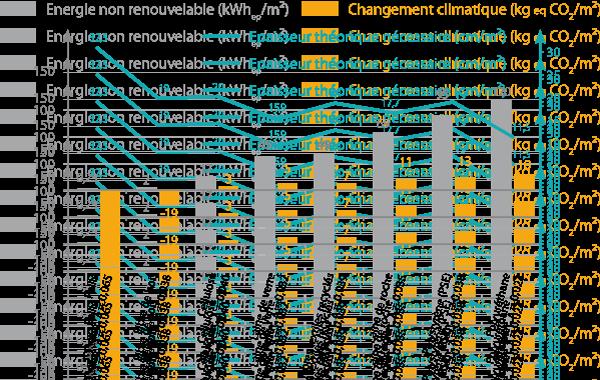 type d'isolant vs énergie grise et stockage de CO2